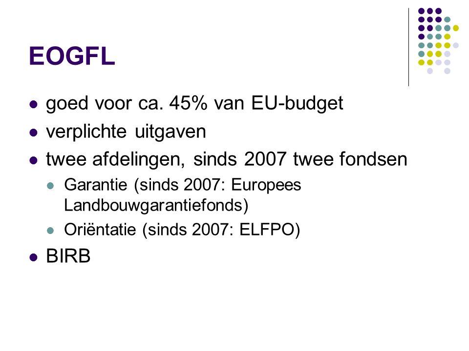 EOGFL goed voor ca. 45% van EU-budget verplichte uitgaven
