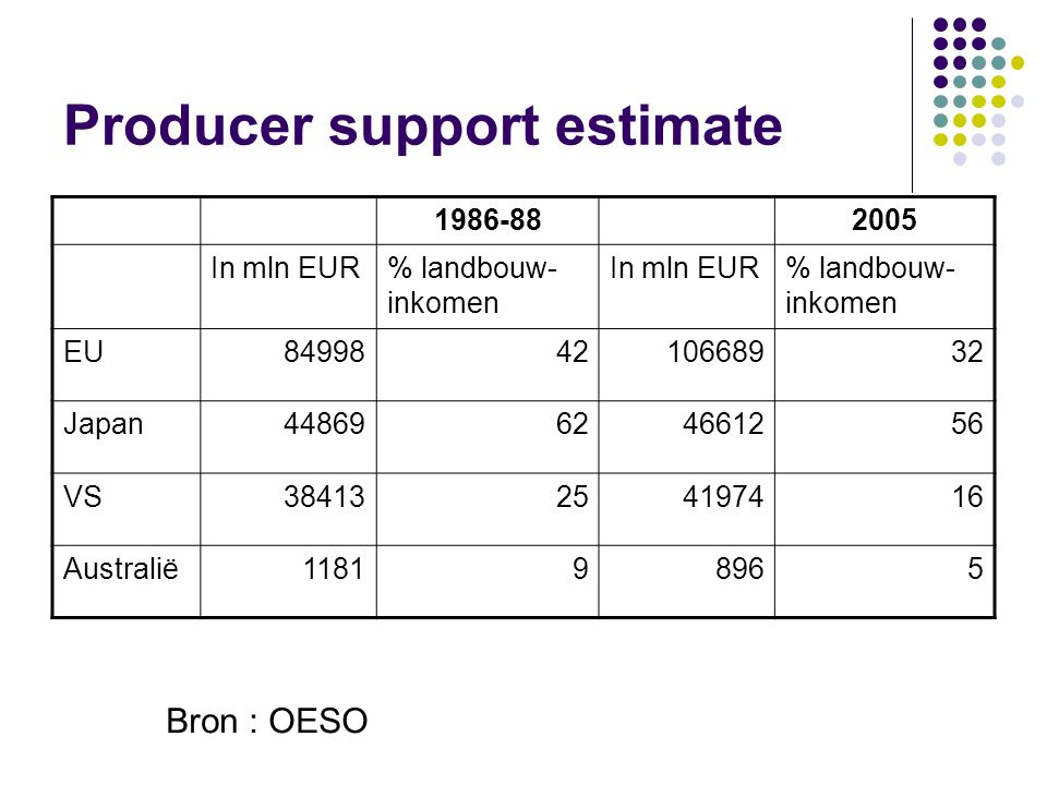 Producer support estimate
