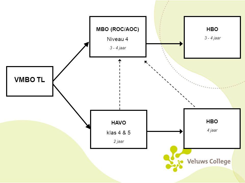VMBO TL MBO (ROC/AOC) Niveau 4 HAVO klas 4 & 5 HBO HBO 3 - 4 jaar