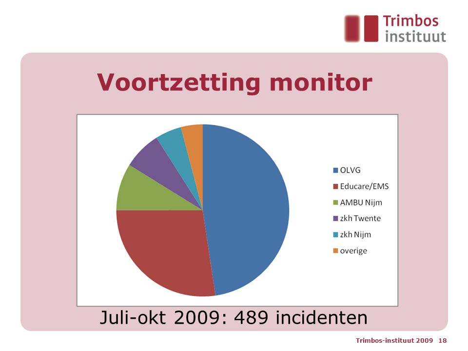Voortzetting monitor Juli-okt 2009: 489 incidenten