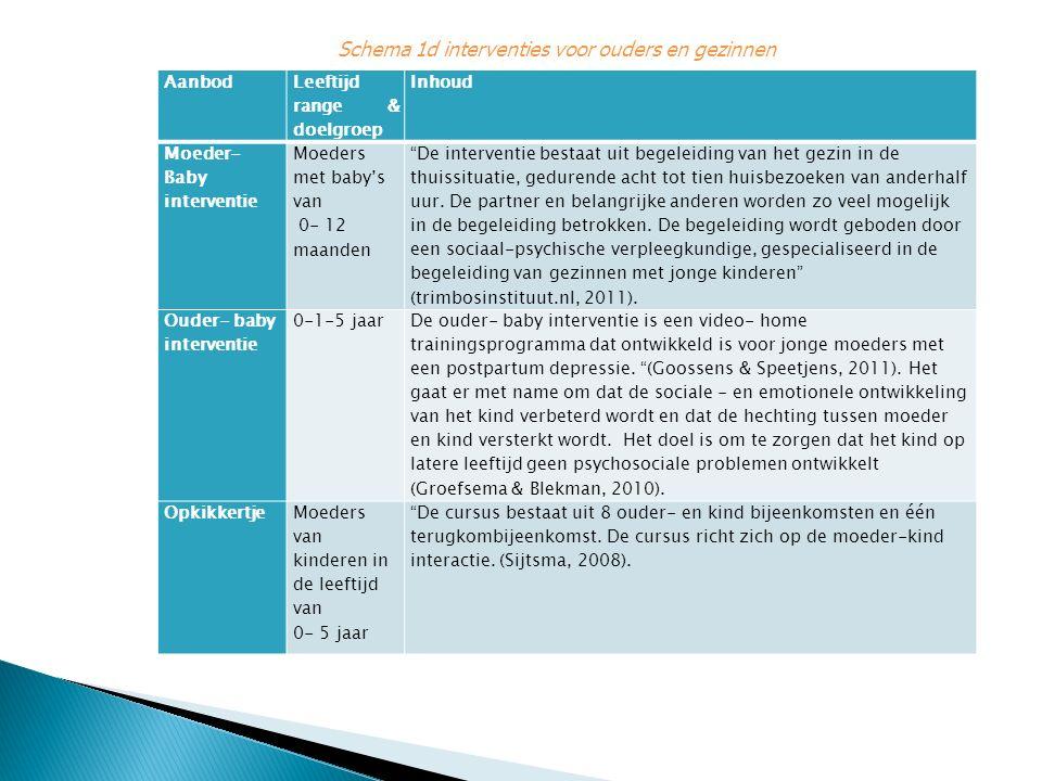 Schema 1d interventies voor ouders en gezinnen