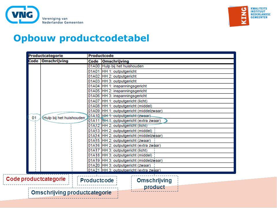 Opbouw productcodetabel