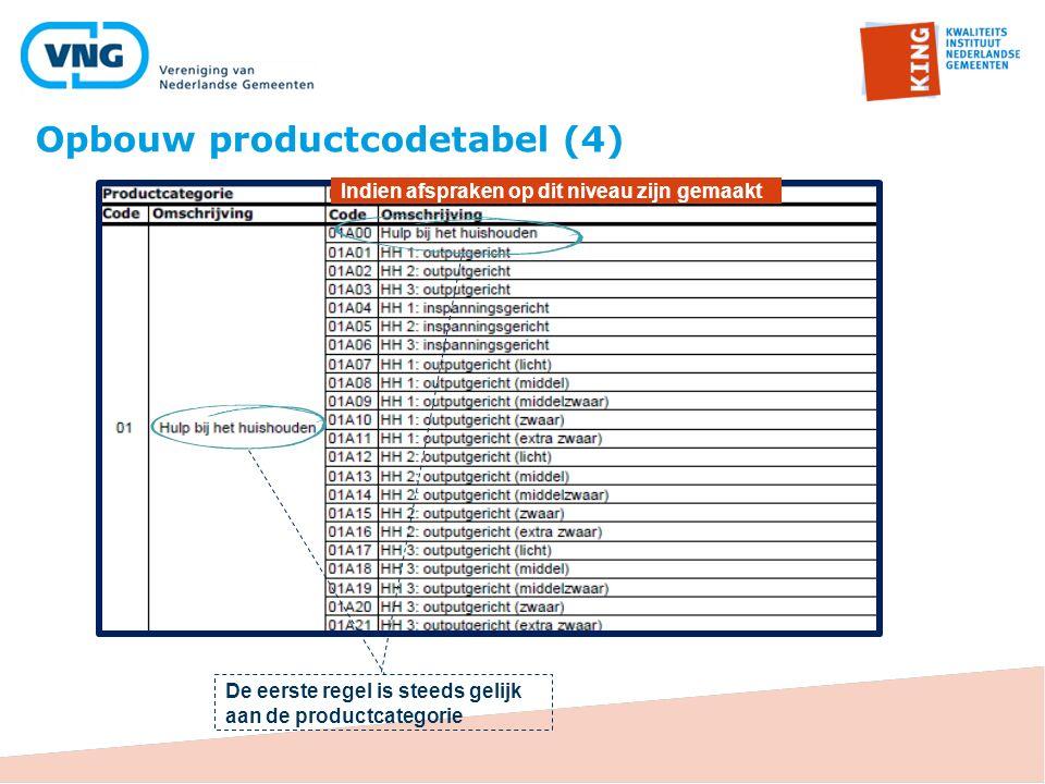 Opbouw productcodetabel (4)
