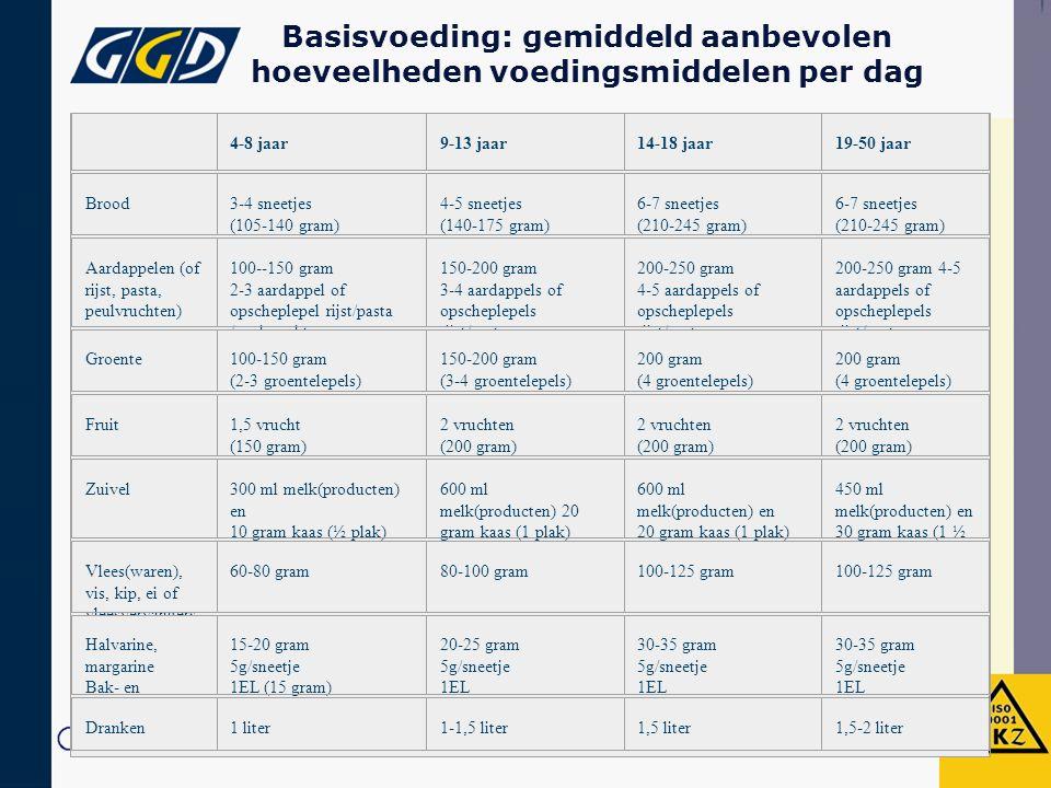 Basisvoeding: gemiddeld aanbevolen hoeveelheden voedingsmiddelen per dag