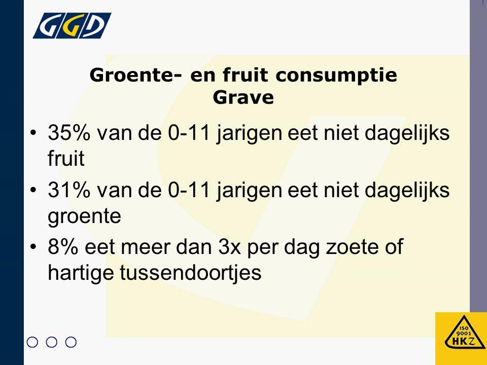 Groente- en fruit consumptie Grave