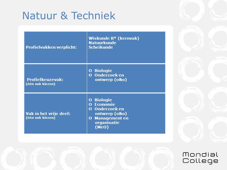 Natuur & Techniek Profielvakken verplicht: Wiskunde B* (kernvak)
