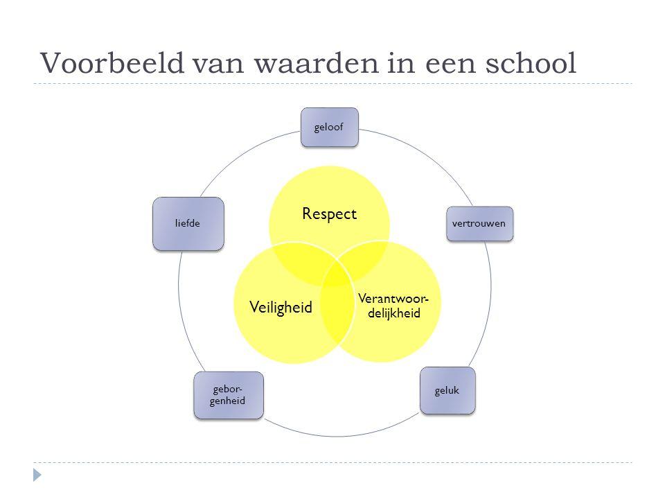 Voorbeeld van waarden in een school
