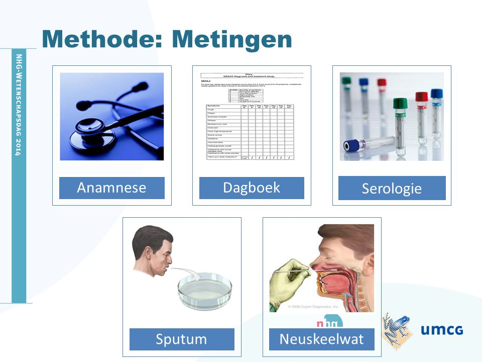 Methode: Metingen Anamnese Dagboek Sputum Neuskeelwat Serologie