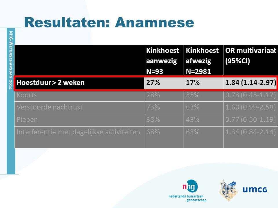 Resultaten: Anamnese Kinkhoest aanwezig N=93 Kinkhoest afwezig N=2981