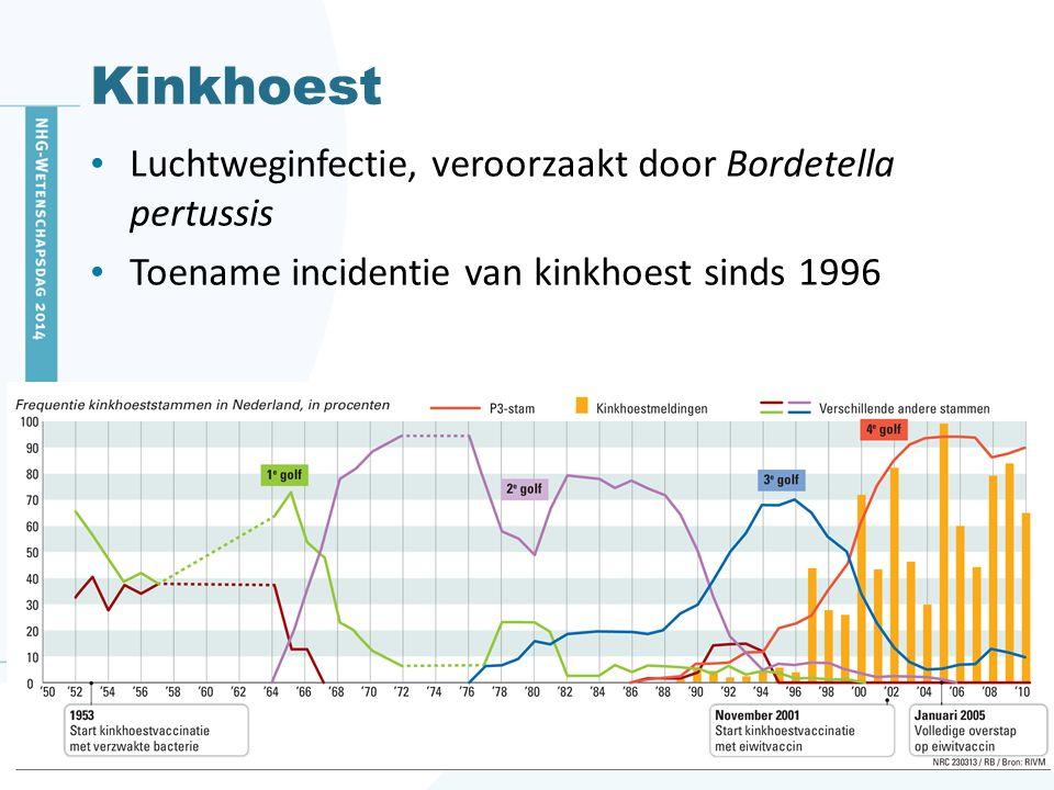 Kinkhoest Luchtweginfectie, veroorzaakt door Bordetella pertussis