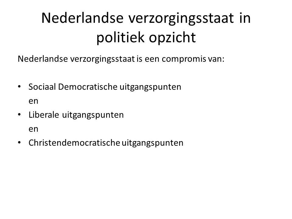 Nederlandse verzorgingsstaat in politiek opzicht