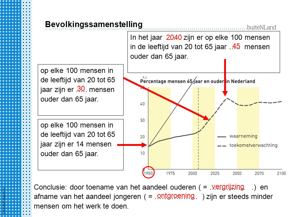 Bevolkingssamenstelling