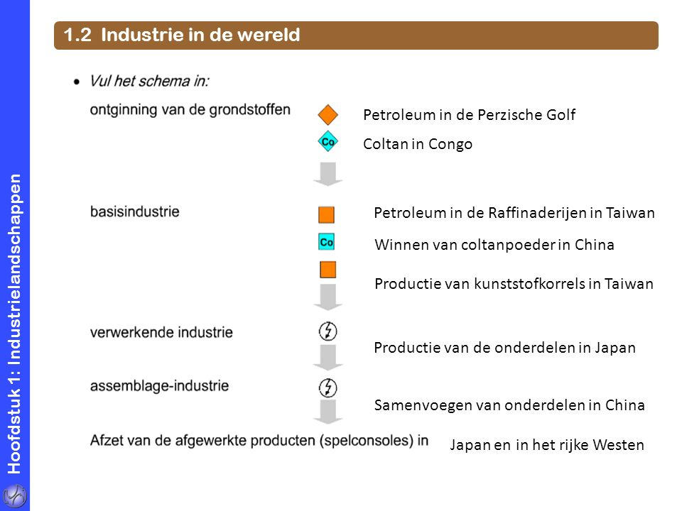 1.2 Industrie in de wereld Petroleum in de Perzische Golf