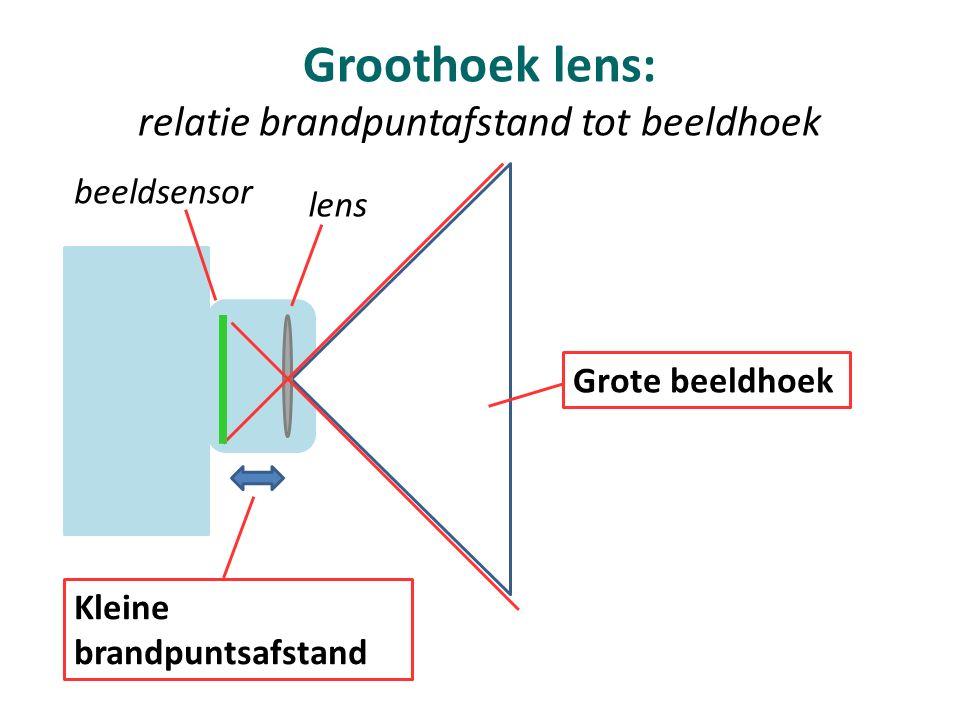 Groothoek lens: relatie brandpuntafstand tot beeldhoek