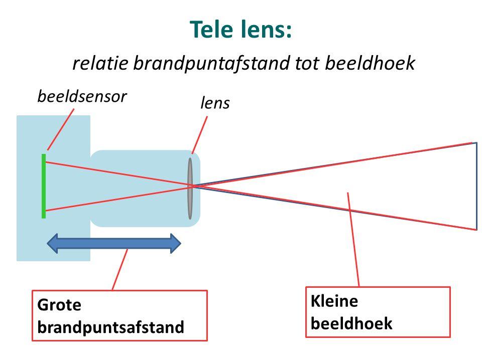 Tele lens: relatie brandpuntafstand tot beeldhoek