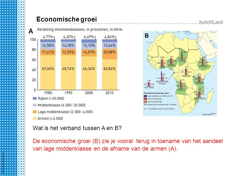 Economische groei A B Wat is het verband tussen A en B