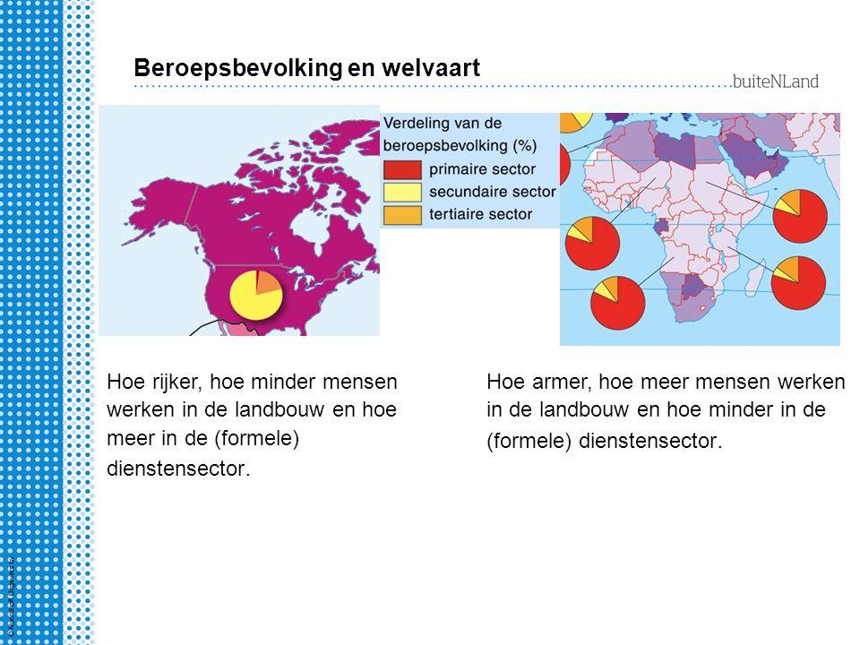 Beroepsbevolking en welvaart