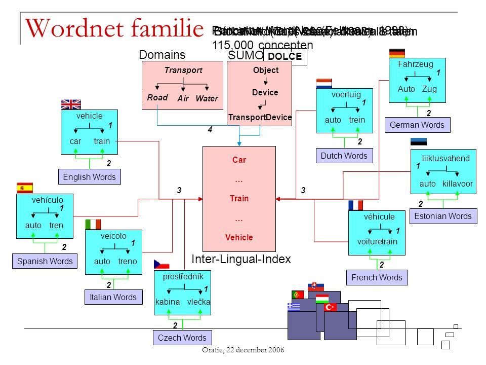 Wordnet familie Princeton WordNet, (Fellbaum 1998): 115,000 concepten