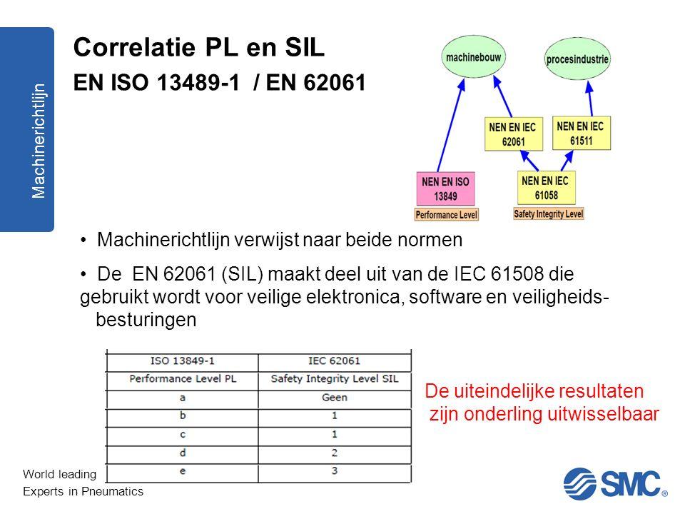Correlatie PL en SIL EN ISO 13489-1 / EN 62061