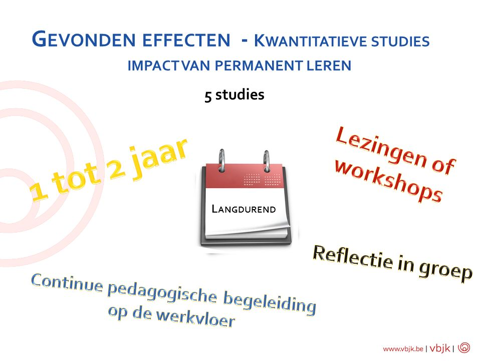 impact van permanent leren Continue pedagogische begeleiding