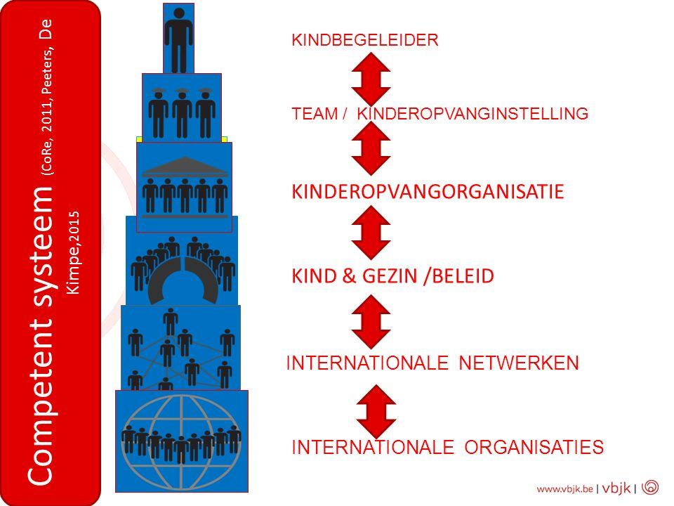 Competent systeem (CoRe, 2011, Peeters, De Kimpe,2015