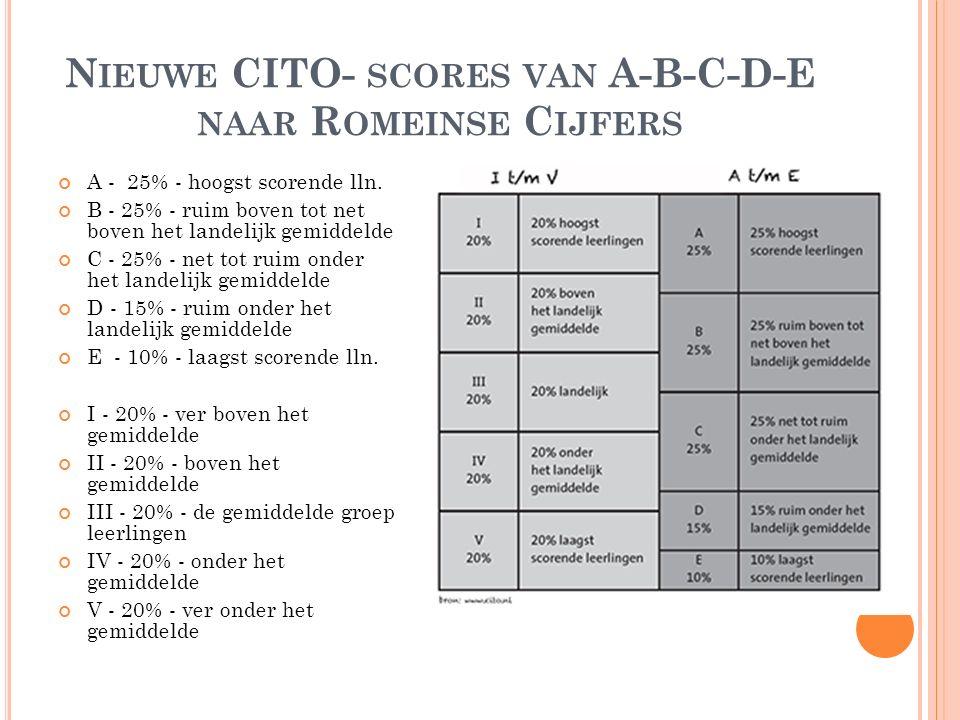 Nieuwe CITO- scores van A-B-C-D-E naar Romeinse Cijfers
