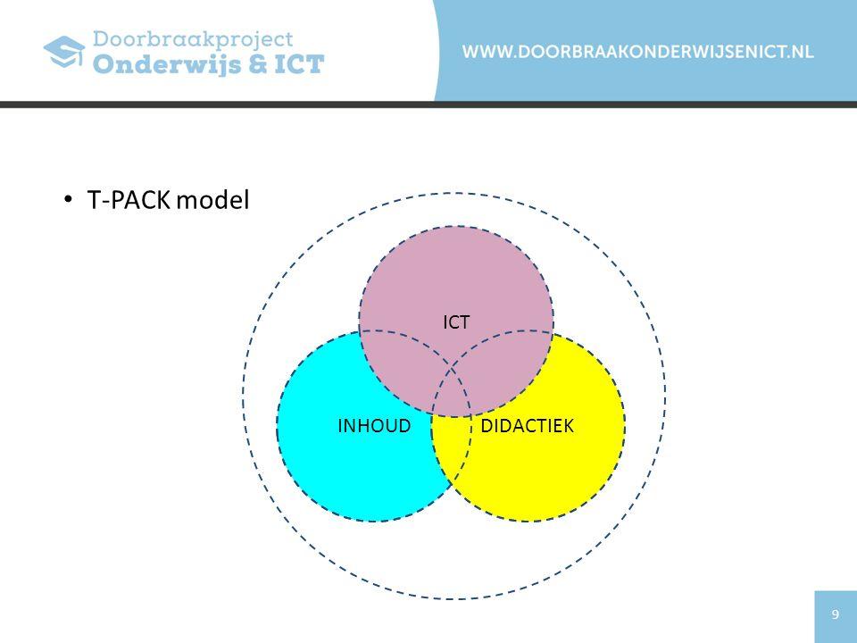 T-PACK model ICT INHOUD DIDACTIEK