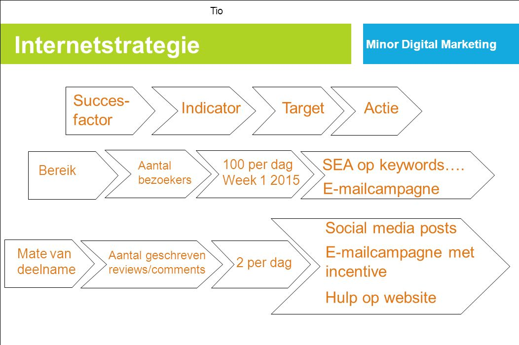 Internetstrategie Succes- factor Indicator Target Actie
