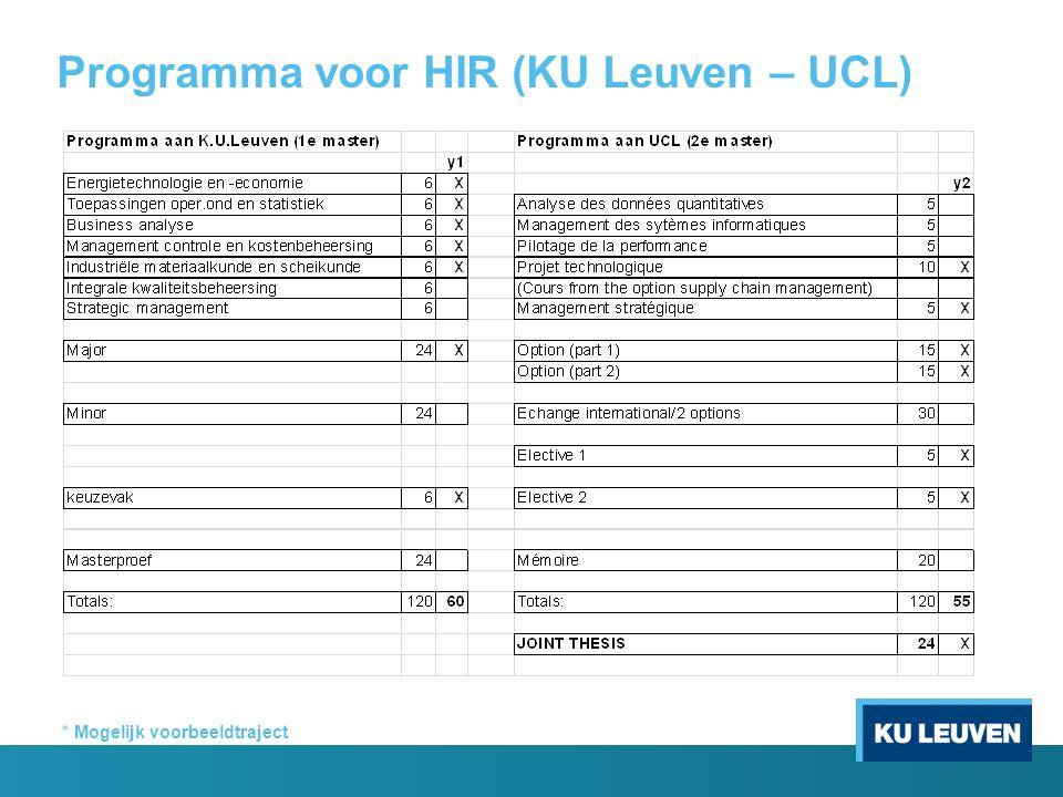 Programma voor HIR (KU Leuven – UCL)