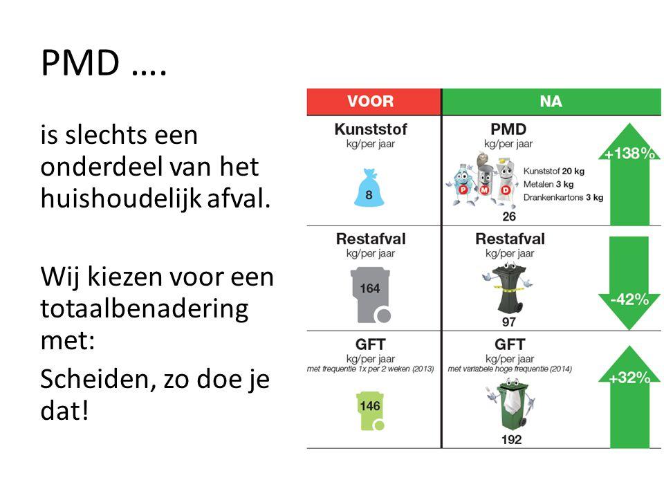 PMD …. is slechts een onderdeel van het huishoudelijk afval.