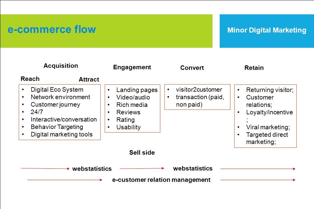 e-commerce flow Minor Digital Marketing Acquisition Engagement Convert