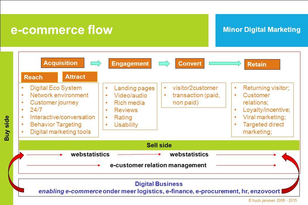 e-commerce flow Minor Digital Marketing Buy side Acquisition