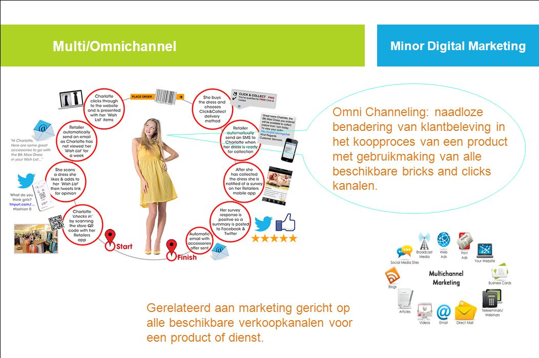 Multi/Omnichannel Minor Digital Marketing