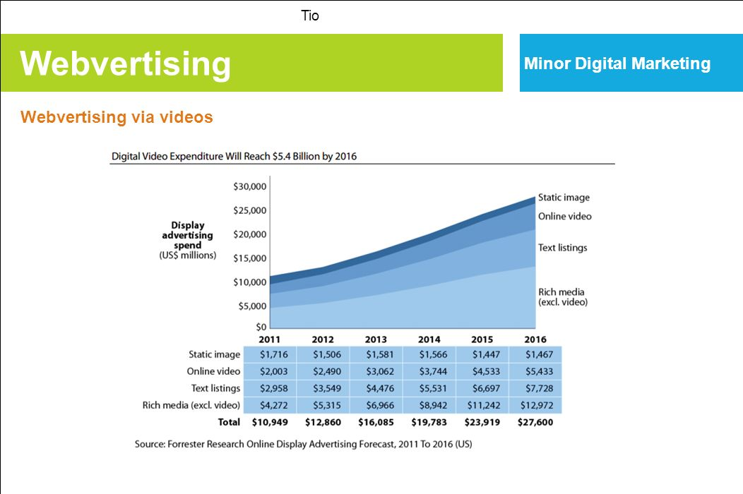 Webvertising Minor Digital Marketing Webvertising via videos Tio