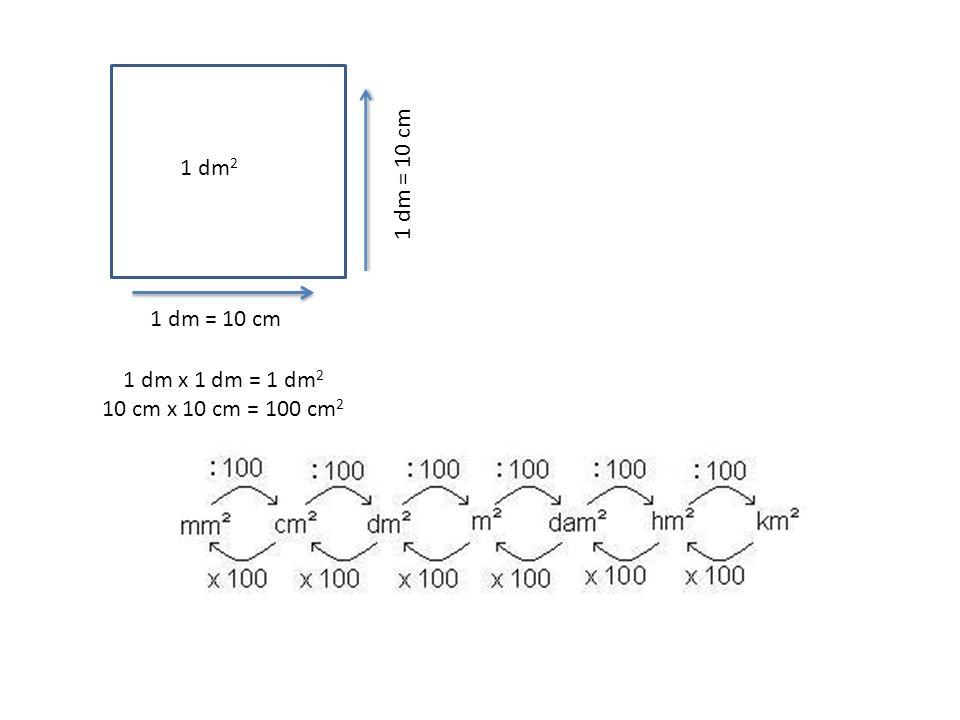1 dm2 1 dm = 10 cm 1 dm = 10 cm 1 dm x 1 dm = 1 dm2 10 cm x 10 cm = 100 cm2