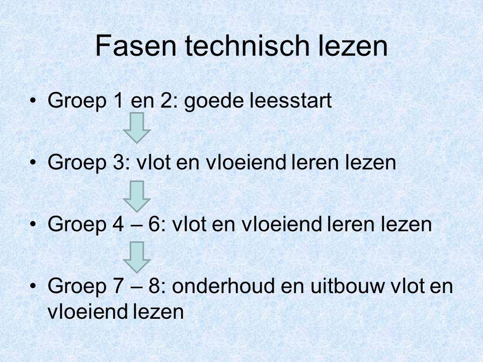 Fasen technisch lezen Groep 1 en 2: goede leesstart