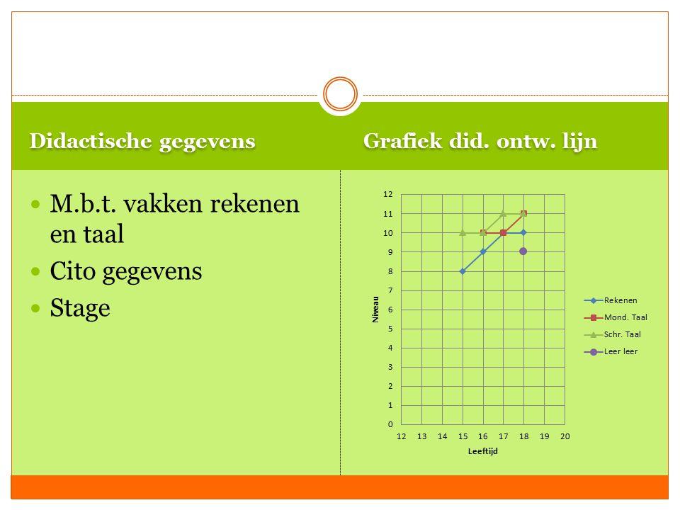 M.b.t. vakken rekenen en taal Cito gegevens Stage