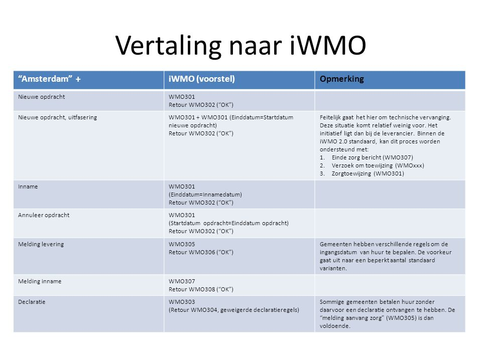 Vertaling naar iWMO Amsterdam + iWMO (voorstel) Opmerking