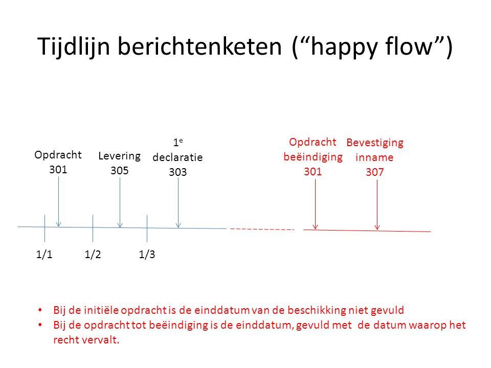 Tijdlijn berichtenketen ( happy flow )
