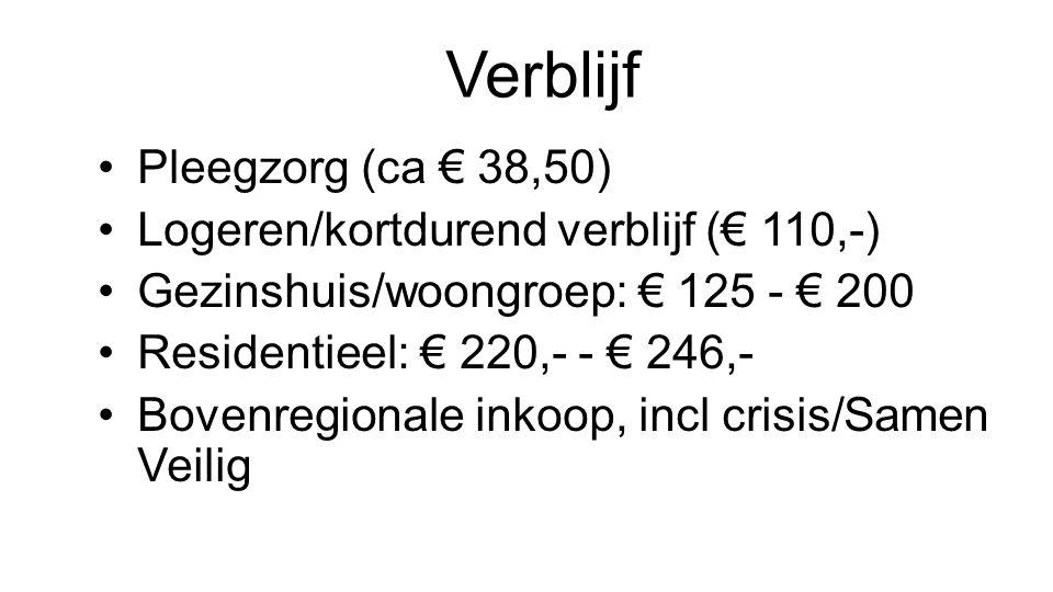 Verblijf Pleegzorg (ca € 38,50) Logeren/kortdurend verblijf (€ 110,-)