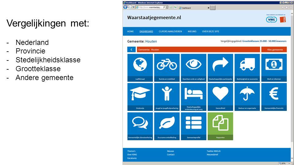 Vergelijkingen met: Nederland Provincie Stedelijkheidsklasse
