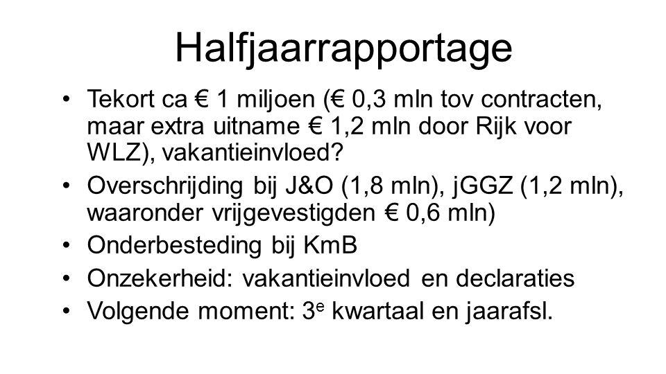Halfjaarrapportage Tekort ca € 1 miljoen (€ 0,3 mln tov contracten, maar extra uitname € 1,2 mln door Rijk voor WLZ), vakantieinvloed