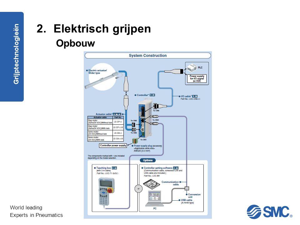 Elektrisch grijpen Opbouw Grijptechnologieën