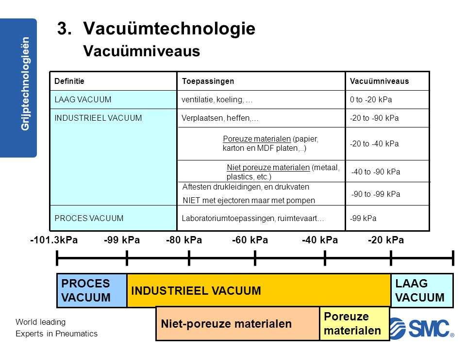 Vacuümtechnologie Vacuümniveaus PROCES VACUUM INDUSTRIEEL VACUUM