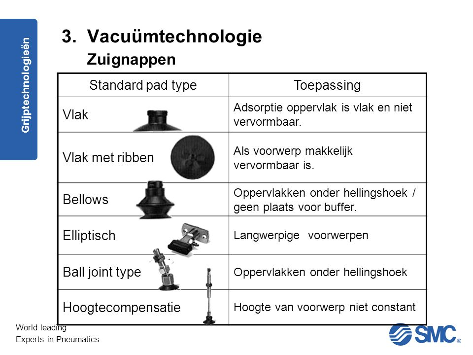 3. Vacuümtechnologie Zuignappen