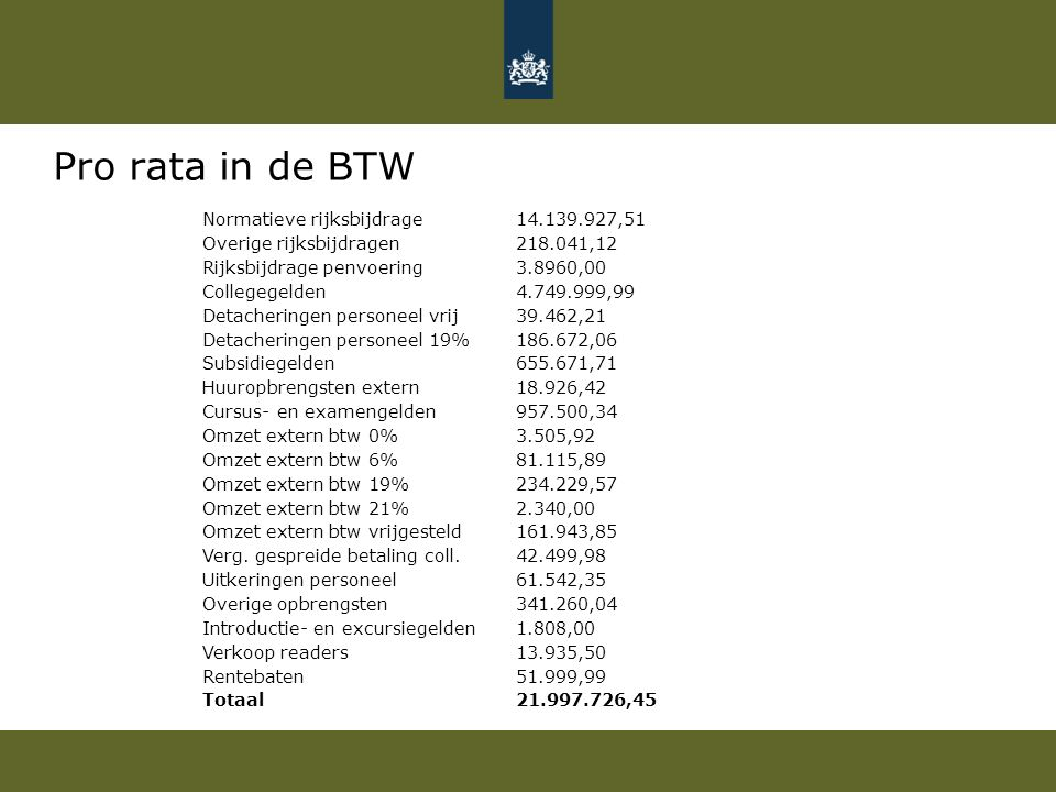 Pro rata in de BTW Normatieve rijksbijdrage 14.139.927,51