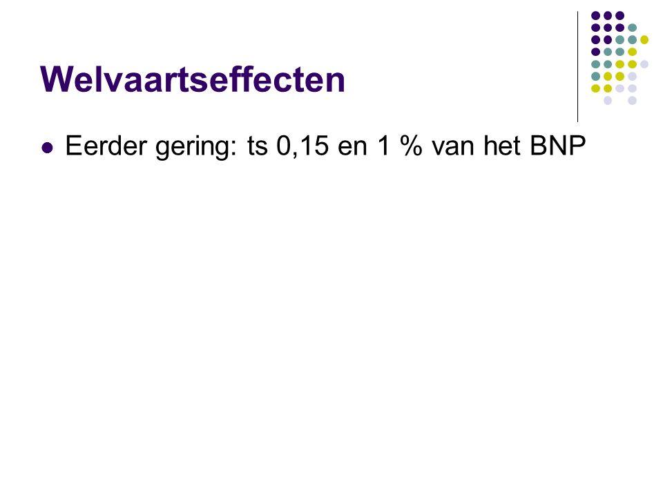 Welvaartseffecten Eerder gering: ts 0,15 en 1 % van het BNP