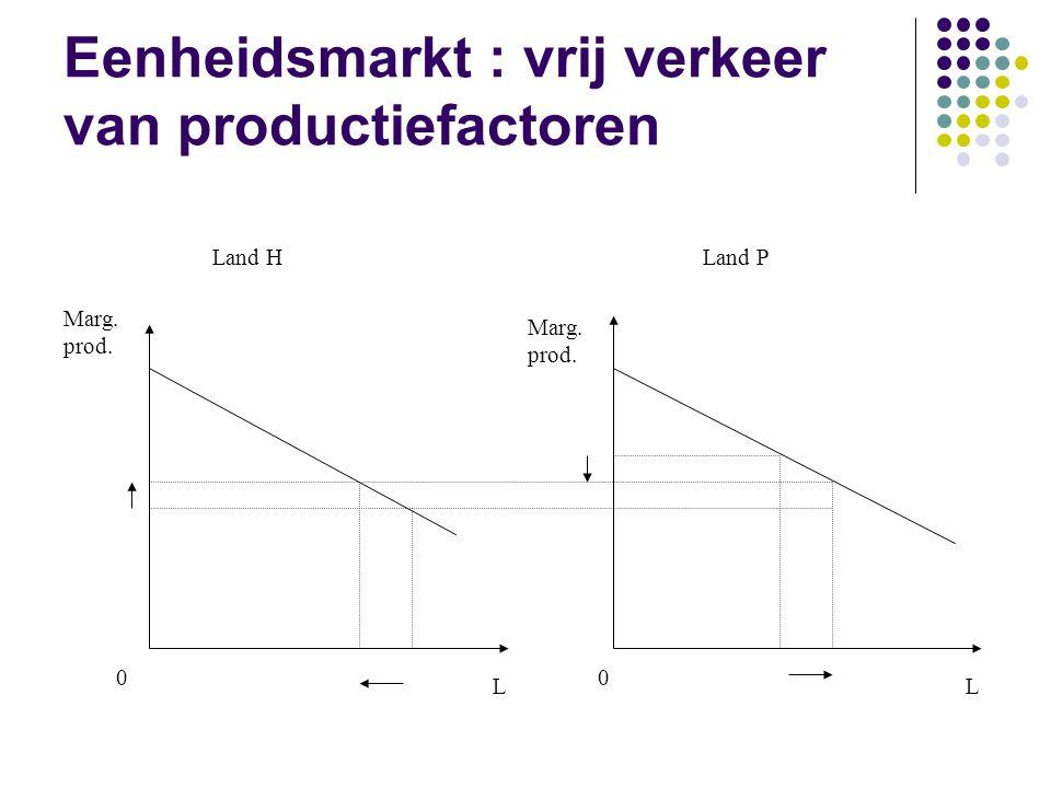 Eenheidsmarkt : vrij verkeer van productiefactoren