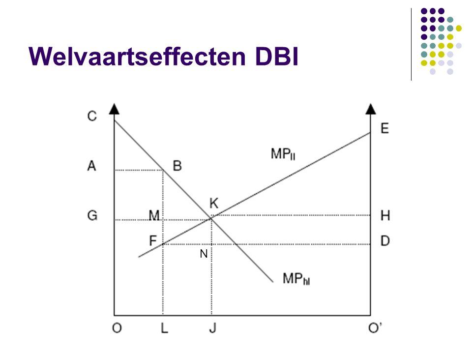 Welvaartseffecten DBI