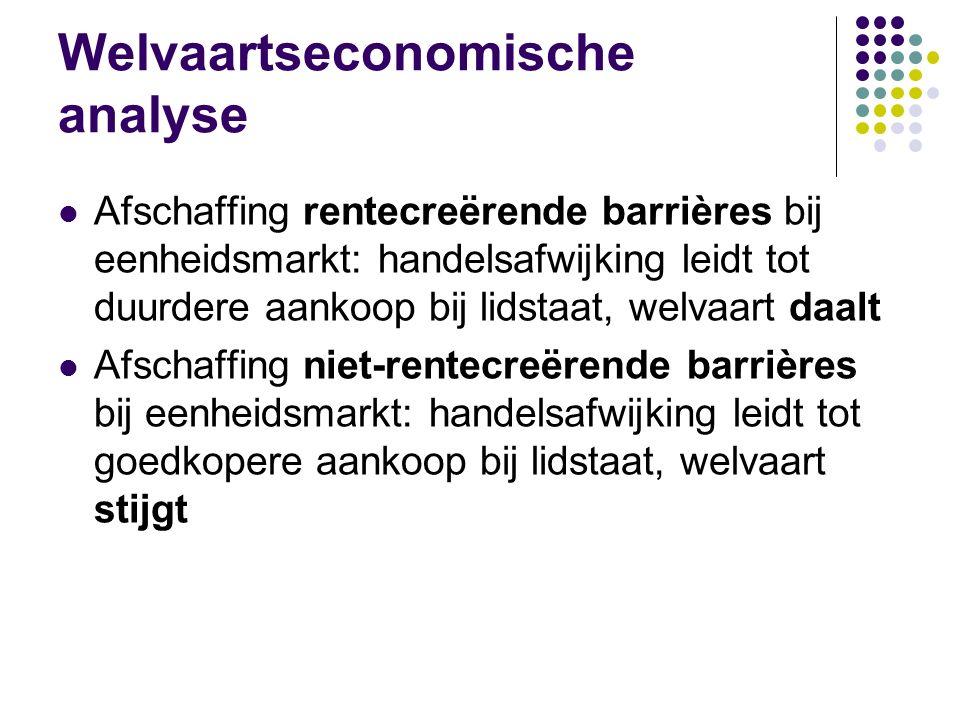 Welvaartseconomische analyse